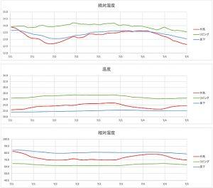 島根県松江市ルラクホーム温度グラフ