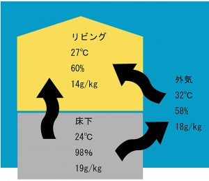 島根県松江市ルラクホーム温度差