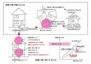 島根県松江市ルラクホーム地震で壊れる状況
