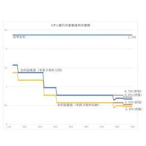 島根県松江市ルラクホーム変動金利図